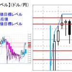 ■本日の重要目標値レベル: ドル円 1112