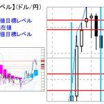 ■本日の重要目標値レベル: ドル円 1113