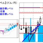 ■本日の重要目標値レベル: ドル円 1201