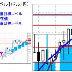 ■本日の重要目標値レベル: ドル円  1203