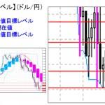 ■本日の重要目標値レベル:  ドル円   0119