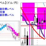 ■本日の重要目標値レベル: ドル円&明日の重要事項関して  0128