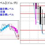 ■本日の重要目標値レベル:  ドル円  0112
