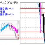 ■本日の重要目標値レベル:  ドル円  0113