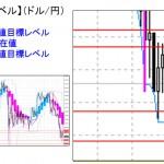 ■本日の重要目標値レベル:  ドル円  0114