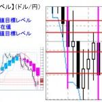 ■本日の重要目標値レベル:  ドル円  0115
