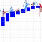 ドル円:平均足改良版は月足、週足共に「陰線転換中」