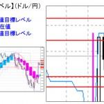 ■本日の重要目標値レベル: ドル円  0201