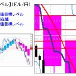 ■本日の重要目標値レベル: ドル円 0202