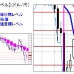 ■本日の重要目標値レベル: ドル円 0216