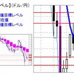 ■本日の重要目標値レベル: ドル円 0217