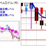 ■本日の重要目標値レベル: ドル円  0222