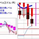 ■本日の重要目標値レベル: ドル円 0224
