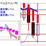 ■本日の重要目標値レベル: ドル円 昨日下値,は第二ターゲット 0225
