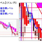■本日の重要目標値レベル: ドル円  0226
