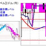 ■本日の重要目標値レベル: ドル円 0204