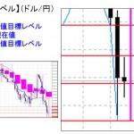 ■本日の重要目標値レベル: ドル円 0210