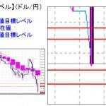■本日の重要目標値レベル: ドル円  0211