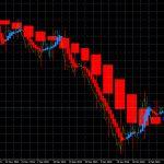 ドル円のフィボナッチレベルとトレンド転換通貨ペア 0215