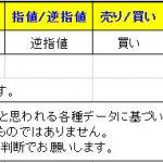 【T-ブレイク:本日の「参考」ブレイク通貨ペアす】 0225