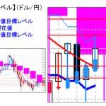 ■本日の重要目標値レベル: ドル円  0302