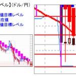 ■本日の重要目標値レベル:ドル円 NY原油の下げで円買い 0321