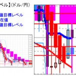 ■本日の重要目標値レベル:ドル円 日足ベースミドルバンドが重い・・ 0324