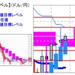 ■本日の重要目標値レベル:ドル円はイベント前で上値が重い展開・・ 0329