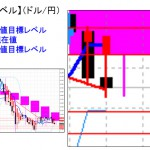■本日の重要目標値レベル:昨日も目標値達成に!(ドル円)  0309