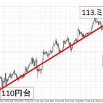 FXオプション売買状況:動きがあっても、レンジでも利益上積み上げが出来ます!