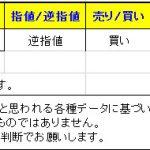 【T-ブレイク:ドル円は指値決済&本日の「参考」ブレイク通貨ペアです】 0308