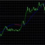■週足ラインをみると、10円幅もあるので「FXオプション]の勝率も上がる?