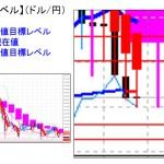 ■本日の重要目標値レベル:ドル円 111円割れで第一ターゲット達成に  0405