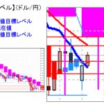 ■本日の重要目標値レベル:ドル円は第二目標を超えるとボトム形成も   0419