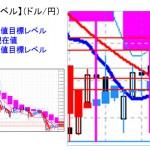 ■本日の重要目標値レベル:ドル円 株安で軟調に推移 0422