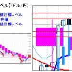 ■本日の重要目標値レベル:ドル円 FXオプションも順調??  0425