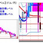 ■本日の重要目標値レベル:ドル円 「監視リスト」に指定・・・  0502
