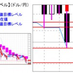 ■本日の重要目標値レベル:ドル円 為替けん制発言も無反応・・  0407