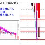 ■本日の重要目標値レベル:ドル円 買戻しのポジションも・・・  0408