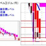 ■本日の重要目標値レベル:ドル円 週末の足は「トンカチ」  0411