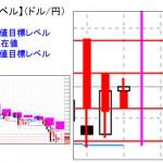■本日の重要目標値レベル:ドル円 高水準の円ショートからの買い戻し優勢  0413