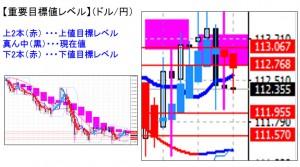 平均足改良版ドル円