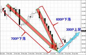 FXオプション取引利益