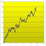 T-ブレイク 売買成績を公開しました! (2015年5月19日現在)