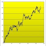 T-ブレイク 売買成績