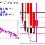 ■主要通貨ペア:ドル円 本日分の重要目標値レベルです  0505