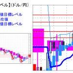 主要通貨ペア:本日分の重要目標値レベル 本日はワイドに設定  0519