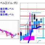主要通貨ペア:本日分の重要目標値レベル  0525