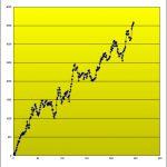 T-ブレイク 売買成績を公開しました! (2015年5月25日現在)
