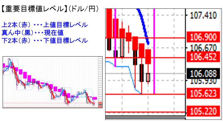 平均足 ドル円